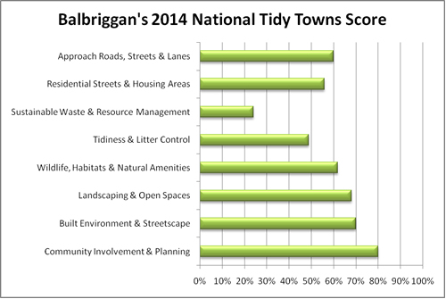 balbriggan_2014_national_tidy_towns_score